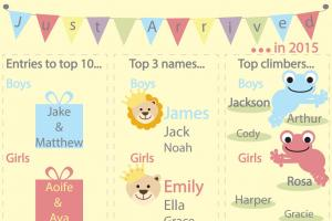 REVEALED: Most popular NI baby names